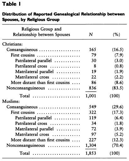 California christian arab dating