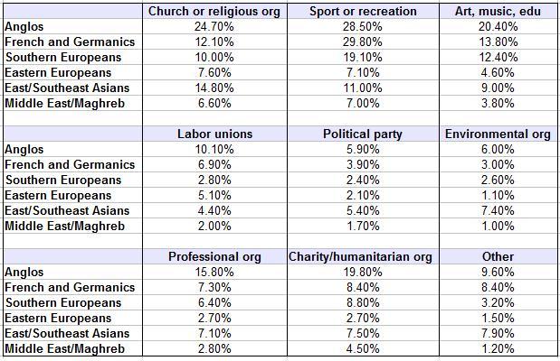 wvs - membership voluntary organizations - averages