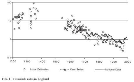 eisner - homicide rates in england