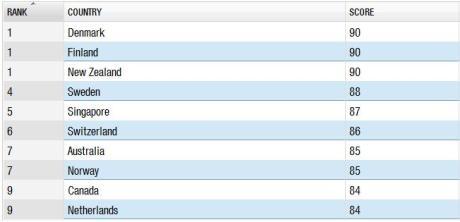 cpi 2012 - top 10