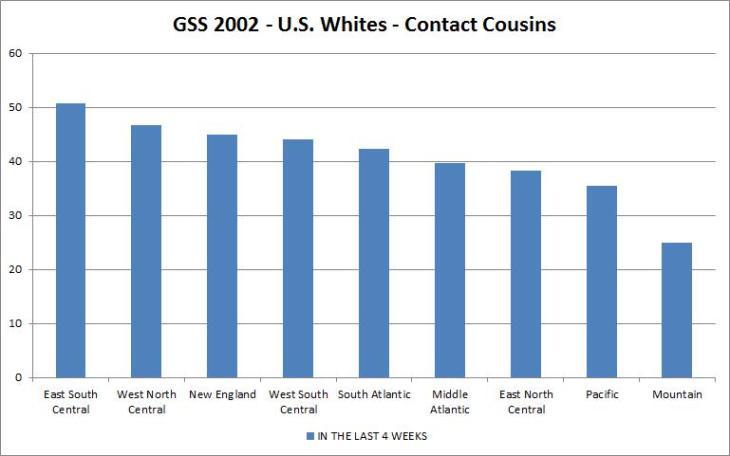 gss 2002 - familism - u.s. whites - contact cousins