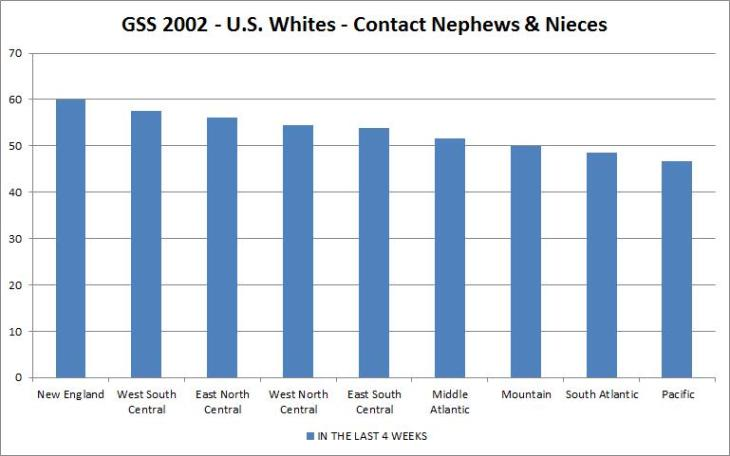 gss 2002 - familism - u.s. whites - contact newphews & nieces