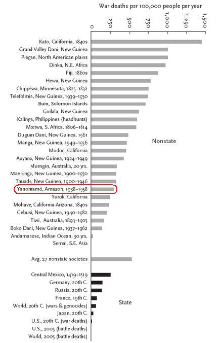 pinker - war deaths per 100,000 people per year - the yanomamo
