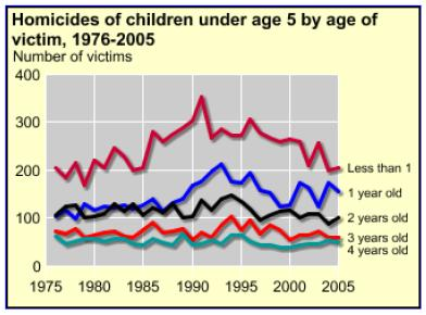 infanticide rates - u.s. - by age