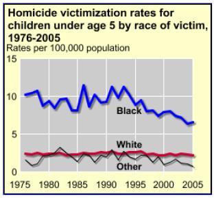 infanticide rates - u.s. - graph