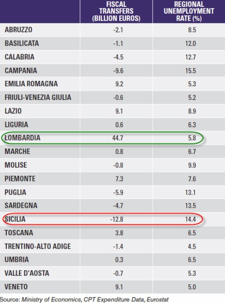 italy - north-south tax divide - zero hedge 02