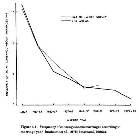 japan consanguinity rates - decline