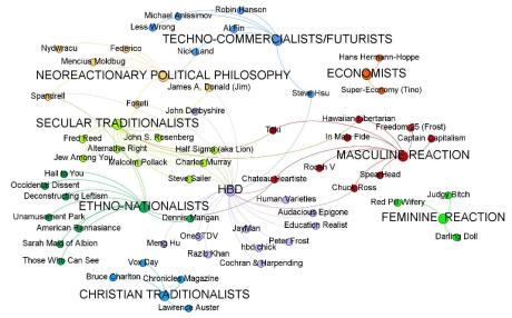 dark enlightenment map