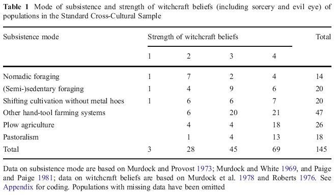 koning withcraft beliefs