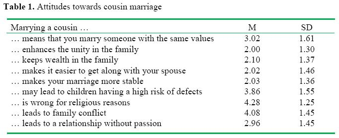 life history and cousin marriage - table 01