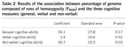 inbreeding and iq - table 02
