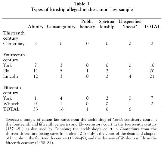 worby - types of kinship alleged in the canon law sample