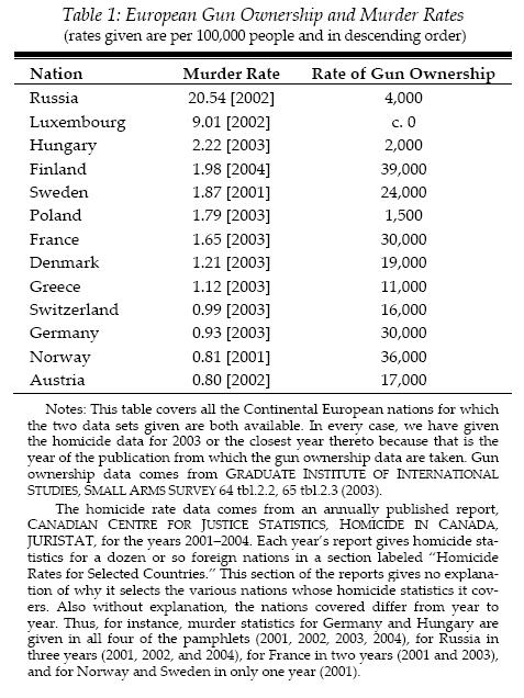 european gun ownership and murder rates