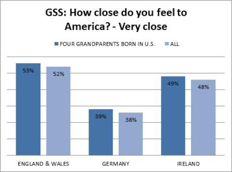 gss - anglo saxons - how close do you feel to america