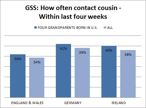 gss - anglo saxons - how often contact cousins