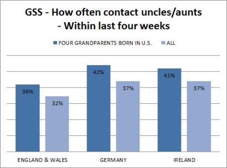 gss - anglo saxons - how often contact uncles aunts