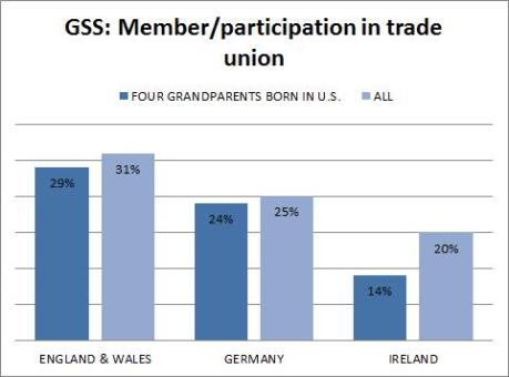 gss - anglo saxons - trade union