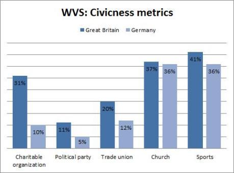 gss - anglo saxons - wvs civicness metrics