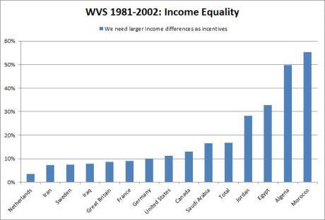 wvs - income equality