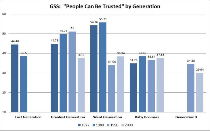 gss - people can be trusted - by generation