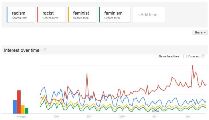 google trends - racism etc.