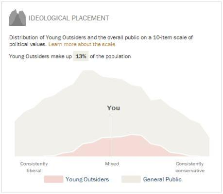 pew - young outsider - ideological placement