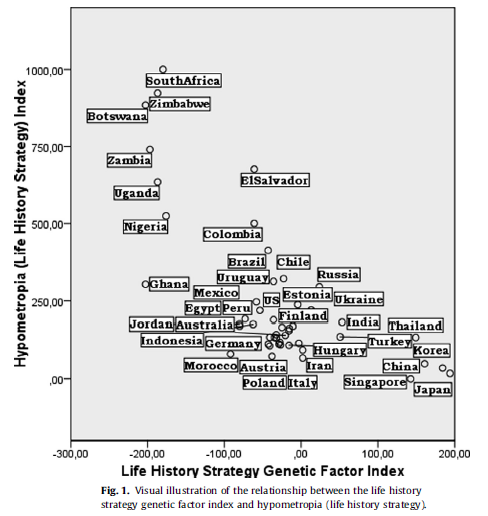 minkov and bond - life history strategy - genetic factor index