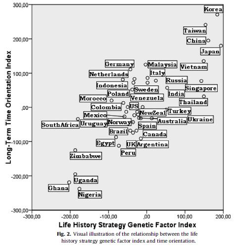 minkov and bond - time orientation - genetic factor index