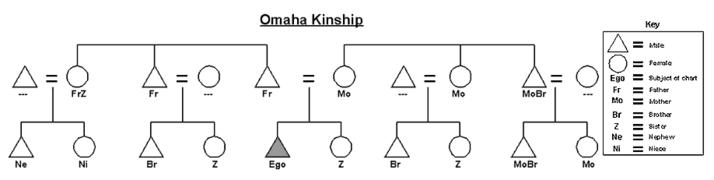 omaha kinship