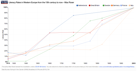 Literacy-Rates-in-Western-Europe-from-the-15th-century-to-now_Max-Roser