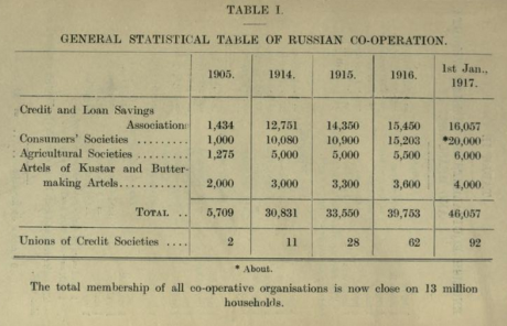 Russia - The co-operative movement in Russia - table